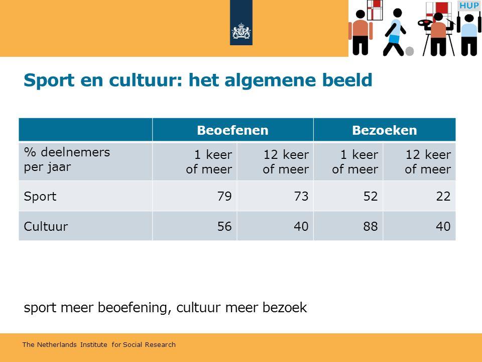 The Netherlands Institute for Social Research Sport en cultuur: het algemene beeld sport meer beoefening, cultuur meer bezoek BeoefenenBezoeken % deelnemers per jaar 1 keer of meer 12 keer of meer 1 keer of meer 12 keer of meer Sport79735222 Cultuur56408840