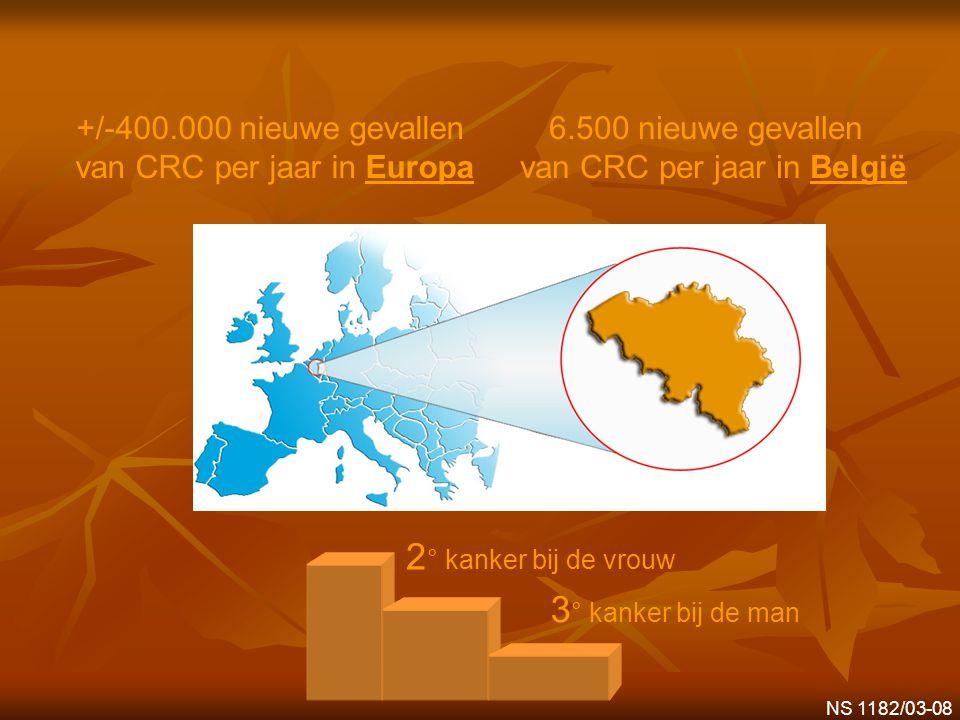 +/-400.000 nieuwe gevallen van CRC per jaar in Europa 6.500 nieuwe gevallen van CRC per jaar in België 2 ° kanker bij de vrouw 3 ° kanker bij de man N