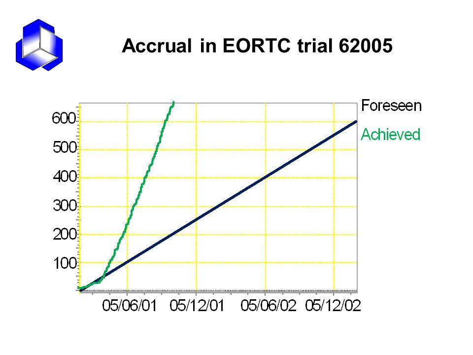 Accrual in EORTC trial 62005