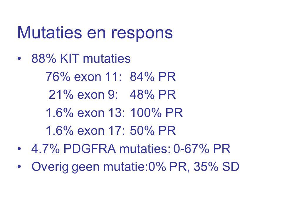 Mutaties en respons •88% KIT mutaties 76% exon 11: 84% PR 21% exon 9: 48% PR 1.6% exon 13:100% PR 1.6% exon 17: 50% PR •4.7% PDGFRA mutaties: 0-67% PR