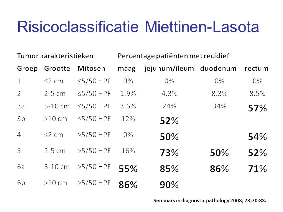 Seminars in diagnostic pathology 2008; 23;70-83. Risicoclassificatie Miettinen-Lasota