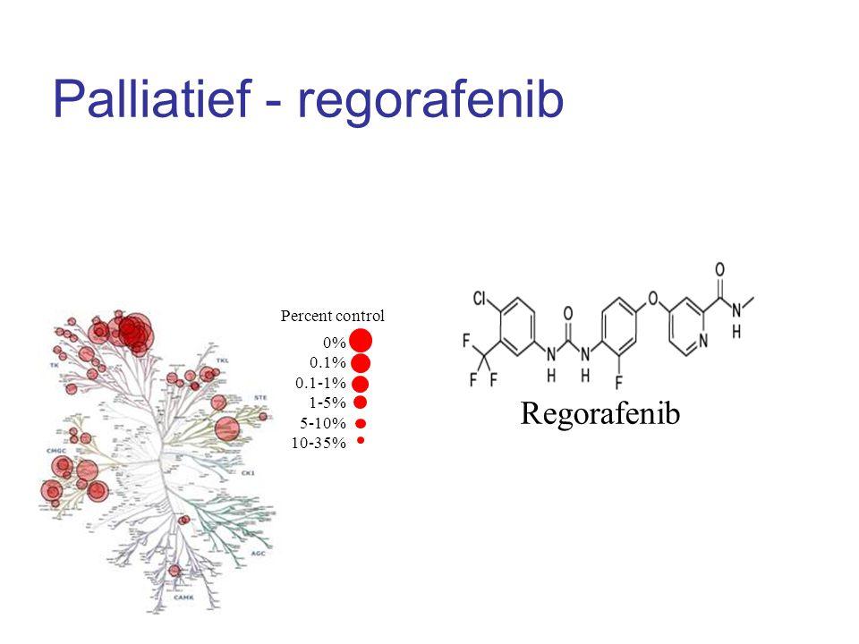 Palliatief - regorafenib Regorafenib Percent control 0% 0.1% 0.1-1% 1-5% 5-10% 10-35% Wilhelm SM et al. Int J Cancer 2011; 129: 245-255.