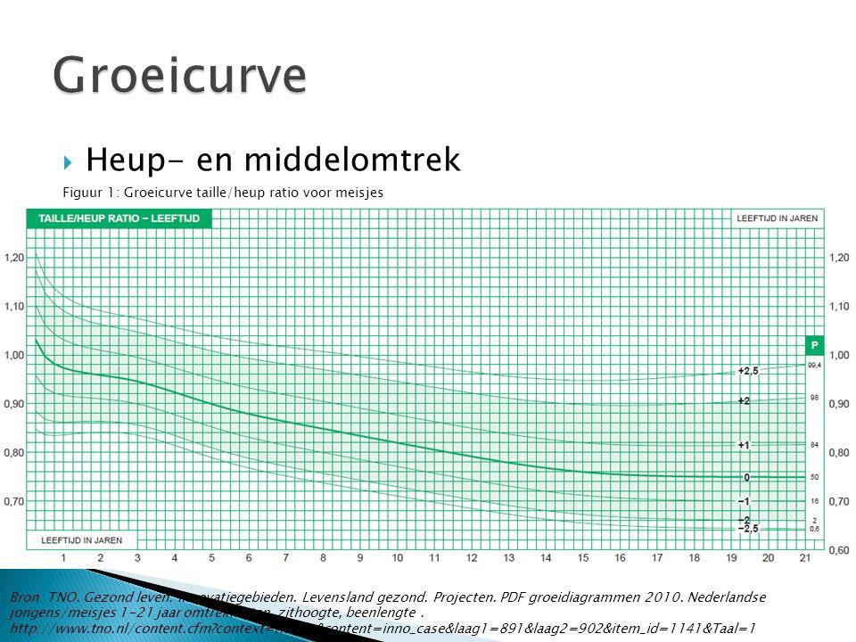  Heup- en middelomtrek Figuur 1: Groeicurve taille/heup ratio voor meisjes Bron: TNO. Gezond leven. Innovatiegebieden. Levensland gezond. Projecten.