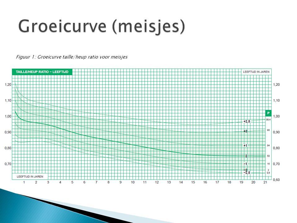 Figuur 1: Groeicurve taille/heup ratio voor meisjes