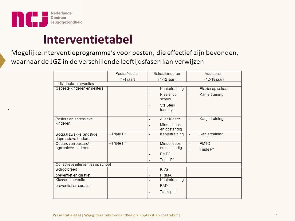 Interventietabel. *Presentatie-titel | Wijzig deze tekst onder 'Beeld'>'Koptekst en voettekst' | Peuter/kleuter (1-4 jaar) Schoolkinderen (4-12 jaar)