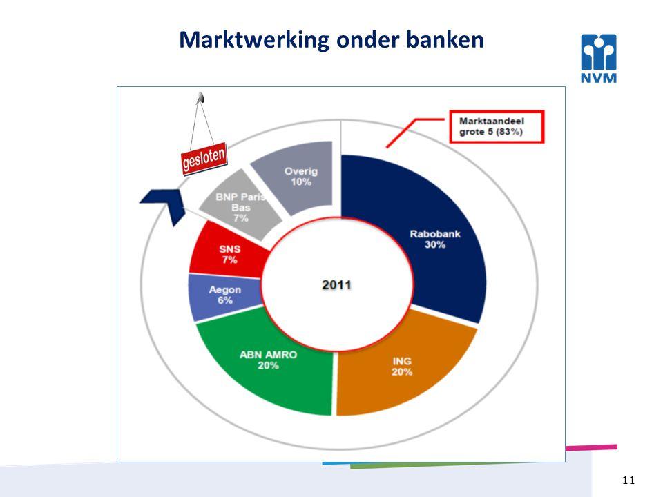 11 Marktwerking onder banken