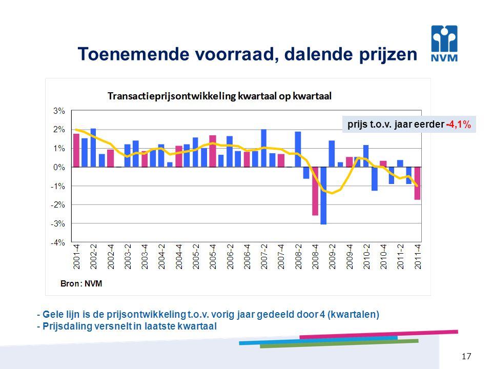 Toenemende voorraad, dalende prijzen 17 - Gele lijn is de prijsontwikkeling t.o.v. vorig jaar gedeeld door 4 (kwartalen) - Prijsdaling versnelt in laa