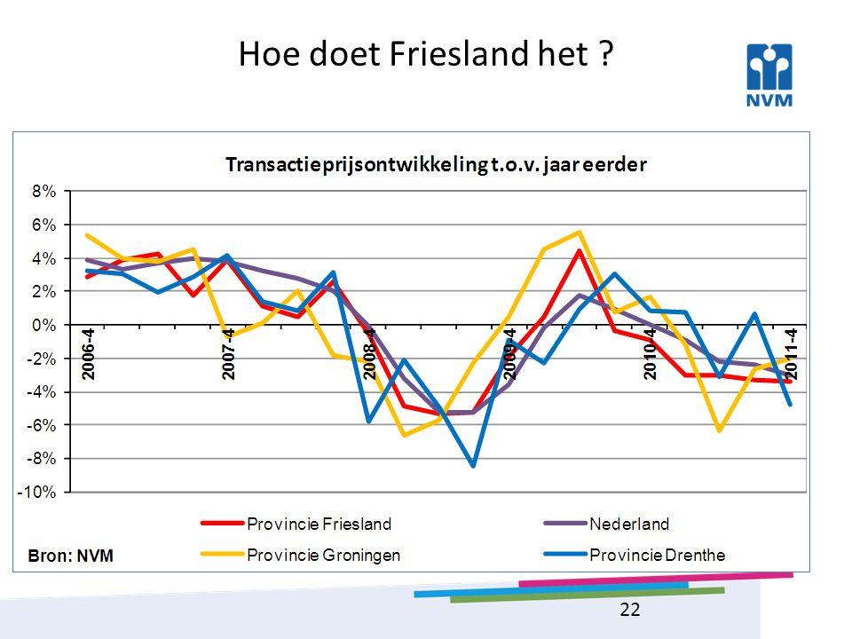 Hoe doet Friesland het 22