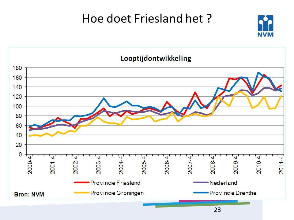 Hoe doet Friesland het ? 23