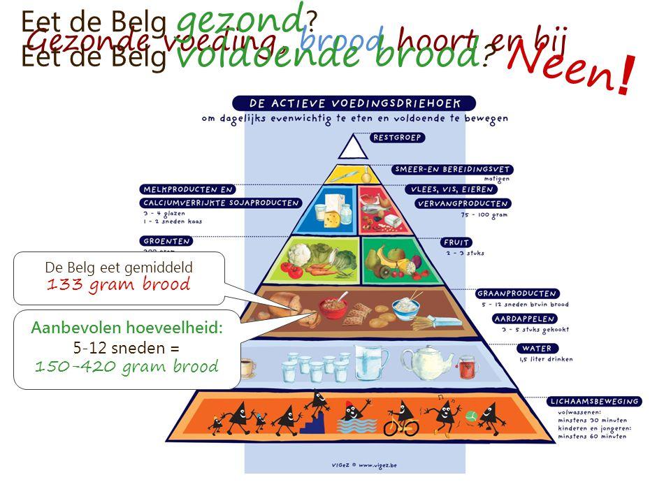 Gezonde voeding, brood hoort er bij Aanbevolen hoeveelheid: 5-12 sneden = 150-420 gram brood De Belg eet gemiddeld 133 gram brood Eet de Belg gezond ?