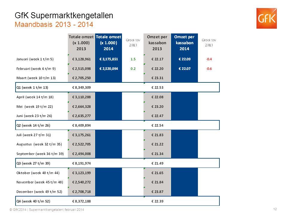 12 © GfK 2014 | Supermarktkengetallen | februari 2014 GfK Supermarktkengetallen Maandbasis 2013 - 2014