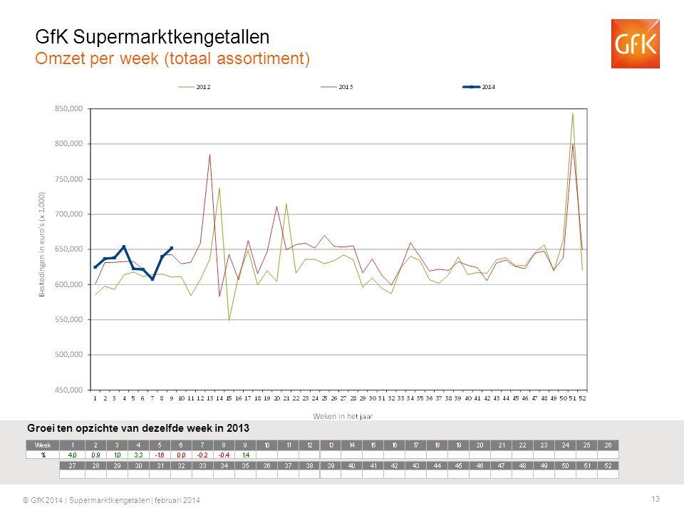 13 © GfK 2014 | Supermarktkengetallen | februari 2014 Groei ten opzichte van dezelfde week in 2013 GfK Supermarktkengetallen Omzet per week (totaal assortiment)