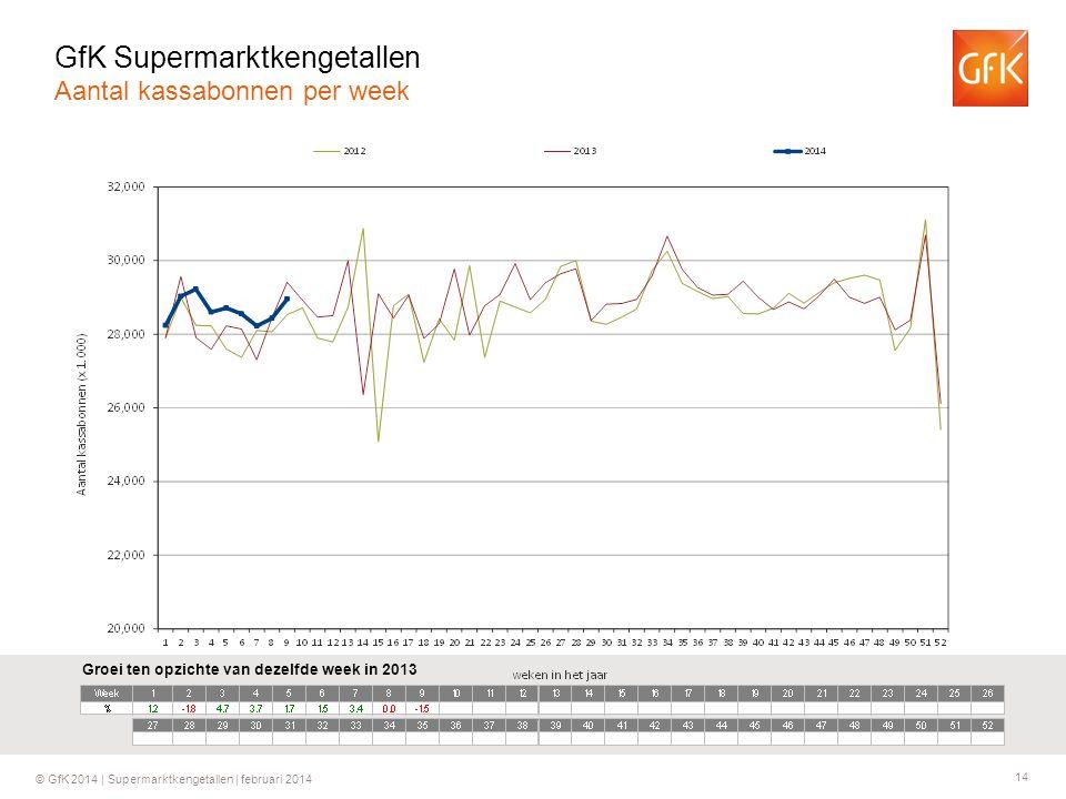 14 © GfK 2014 | Supermarktkengetallen | februari 2014 Groei ten opzichte van dezelfde week in 2013 GfK Supermarktkengetallen Aantal kassabonnen per week