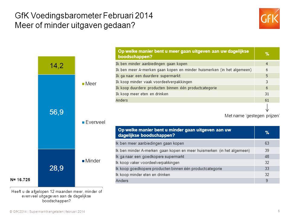 5 © GfK 2014 | Supermarktkengetallen | februari 2014 GfK Voedingsbarometer Februari 2014 Meer of minder uitgaven gedaan.