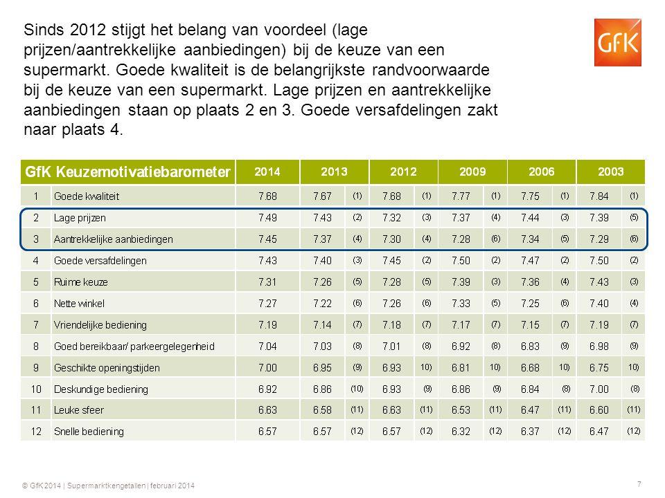 7 © GfK 2014 | Supermarktkengetallen | februari 2014 Sinds 2012 stijgt het belang van voordeel (lage prijzen/aantrekkelijke aanbiedingen) bij de keuze van een supermarkt.
