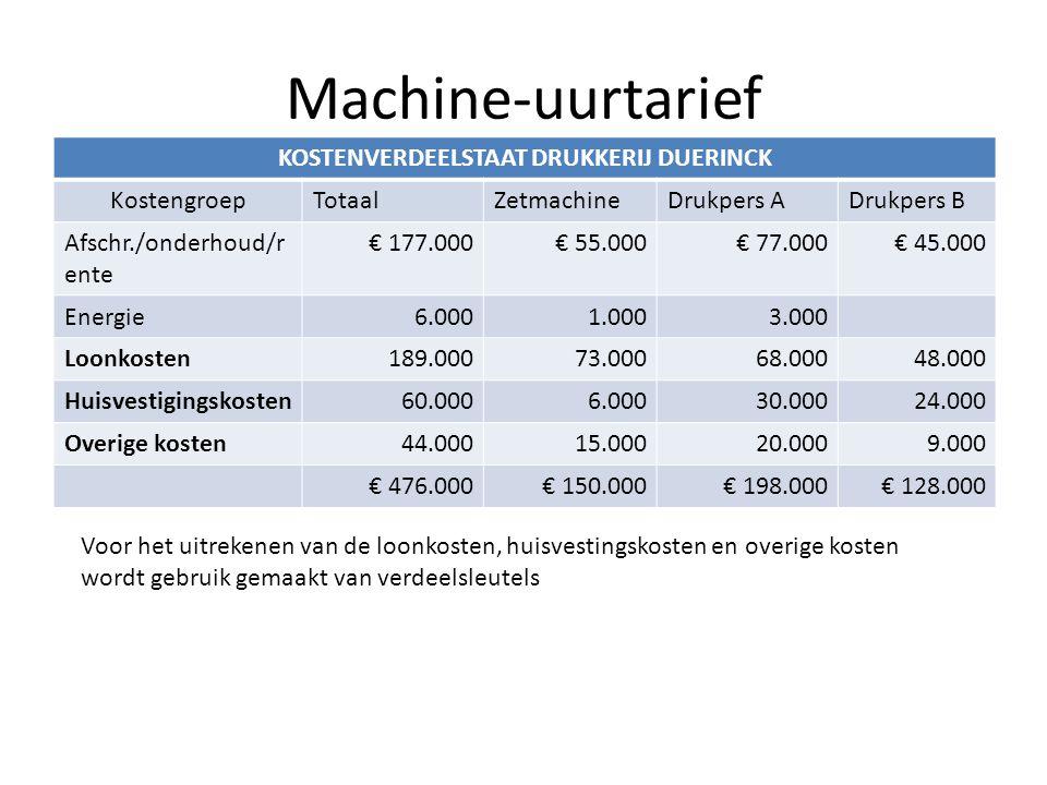 Machine-uurtarief KOSTENVERDEELSTAAT DRUKKERIJ DUERINCK KostengroepTotaalZetmachineDrukpers ADrukpers B Afschr./onderhoud/r ente € 177.000€ 55.000€ 77