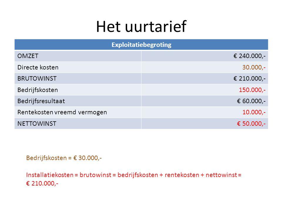 Het uurtarief Exploitatiebegroting OMZET€ 240.000,- Directe kosten30.000,- BRUTOWINST€ 210.000,- Bedrijfskosten150.000,- Bedrijfsresultaat€ 60.000,- R