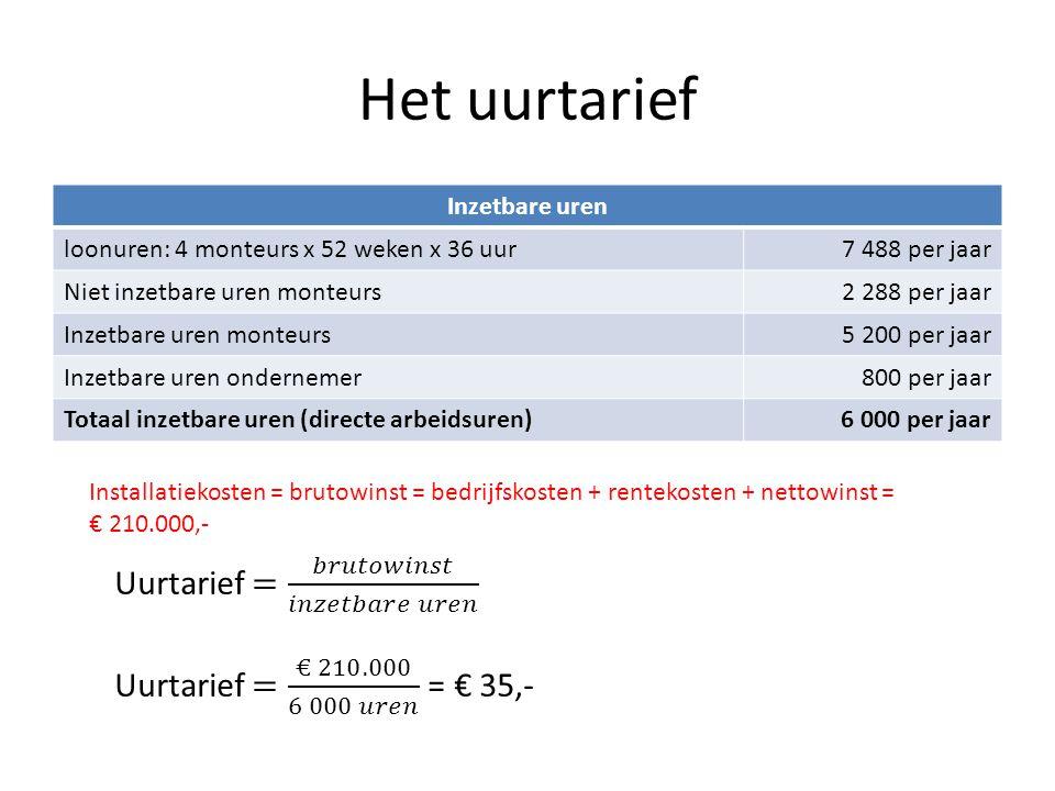 Het uurtarief Inzetbare uren loonuren: 4 monteurs x 52 weken x 36 uur7 488 per jaar Niet inzetbare uren monteurs2 288 per jaar Inzetbare uren monteurs