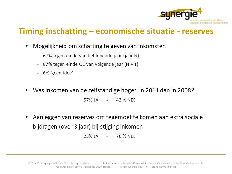 Timing inschatting – economische situatie - reserves • Mogelijkheid om schatting te geven van inkomsten -67% tegen einde van het lopende jaar (jaar N) -87% tegen einde Q1 van volgende jaar (N + 1) -6% 'geen idee' • Was inkomen van de zelfstandige hoger in 2011 dan in 2008.