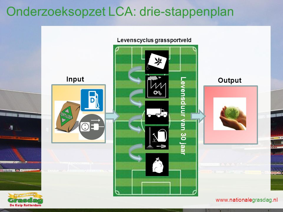 www.nationalegrasdag.nl Onderzoeksopzet LCA: drie-stappenplan Levenscyclus grassportveld Input Output Levensduur van 30 jaar