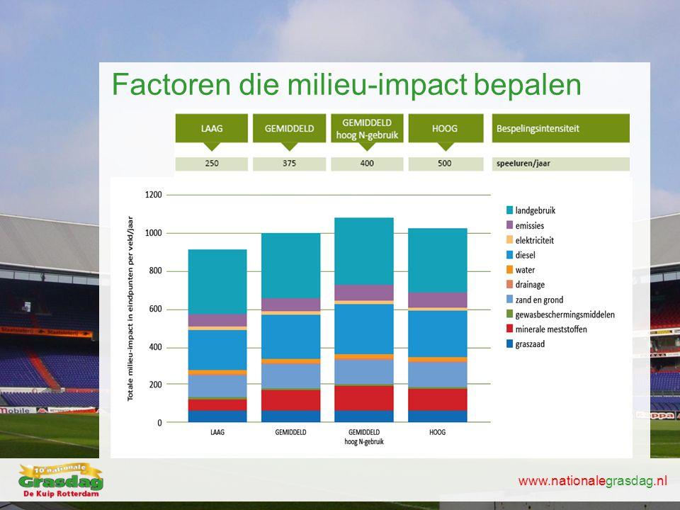 www.nationalegrasdag.nl Factoren die milieu-impact bepalen