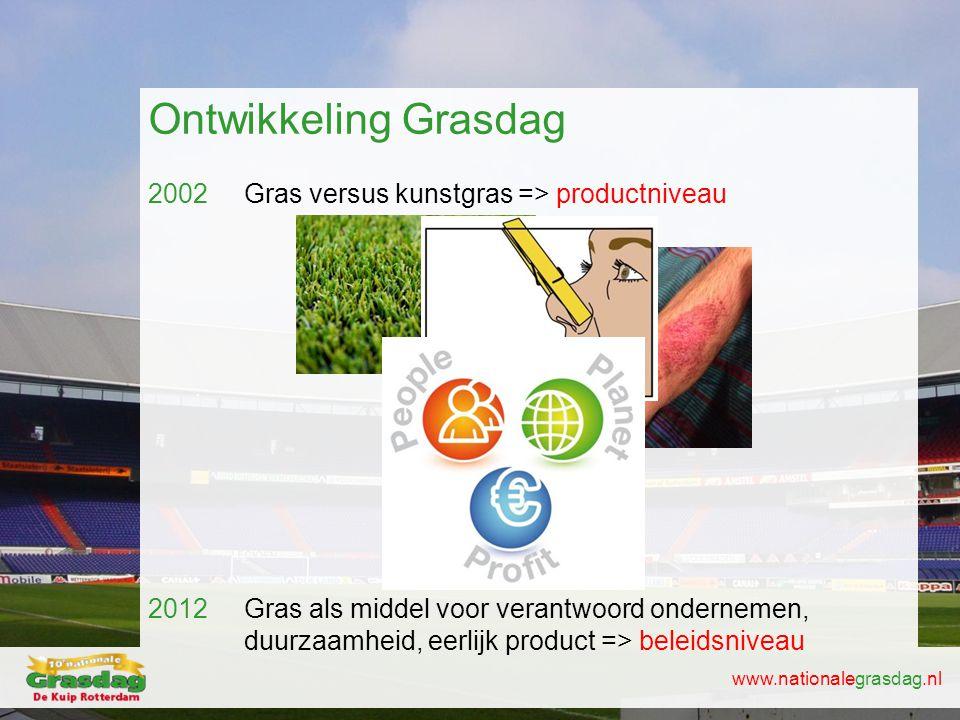 www.nationalegrasdag.nl Ontwikkeling Grasdag 2002 Gras versus kunstgras => productniveau 2012 Gras als middel voor verantwoord ondernemen, duurzaamhei