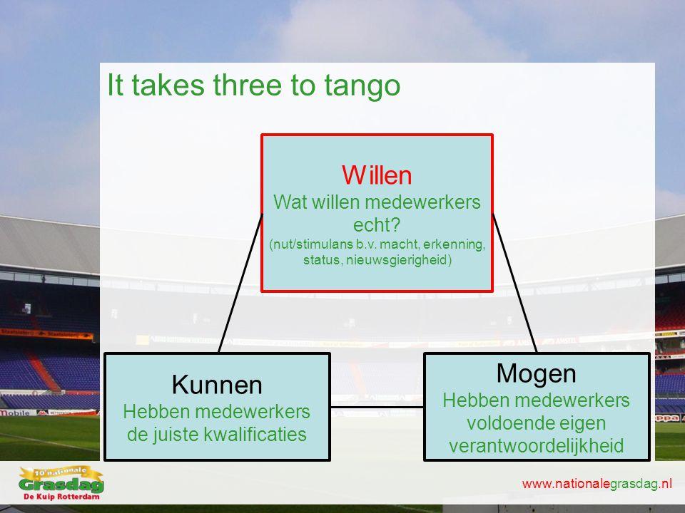 www.nationalegrasdag.nl It takes three to tango Kunnen Hebben medewerkers de juiste kwalificaties Willen Wat willen medewerkers echt? (nut/stimulans b