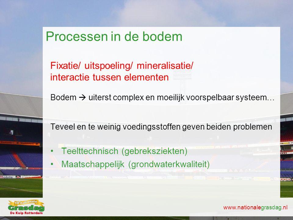 www.nationalegrasdag.nl Processen in de bodem Fixatie/ uitspoeling/ mineralisatie/ interactie tussen elementen Bodem  uiterst complex en moeilijk voo