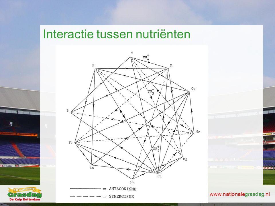www.nationalegrasdag.nl Interactie tussen nutriënten