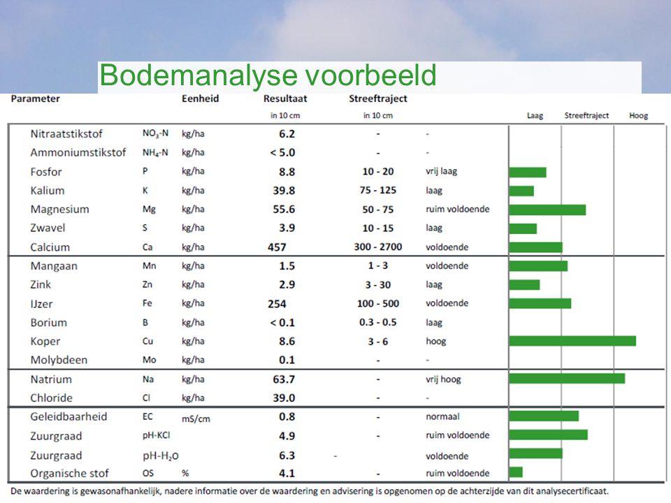 www.nationalegrasdag.nl Bodemanalyse voorbeeld