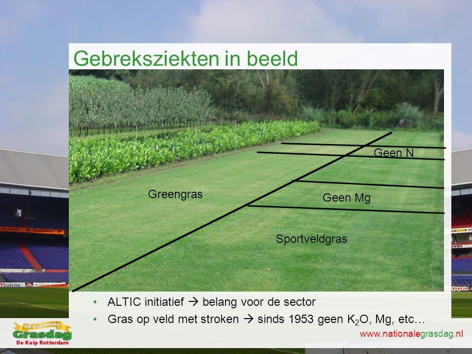 www.nationalegrasdag.nl Gebreksziekten in beeld •ALTIC initiatief  belang voor de sector •Gras op veld met stroken  sinds 1953 geen K 2 O, Mg, etc…