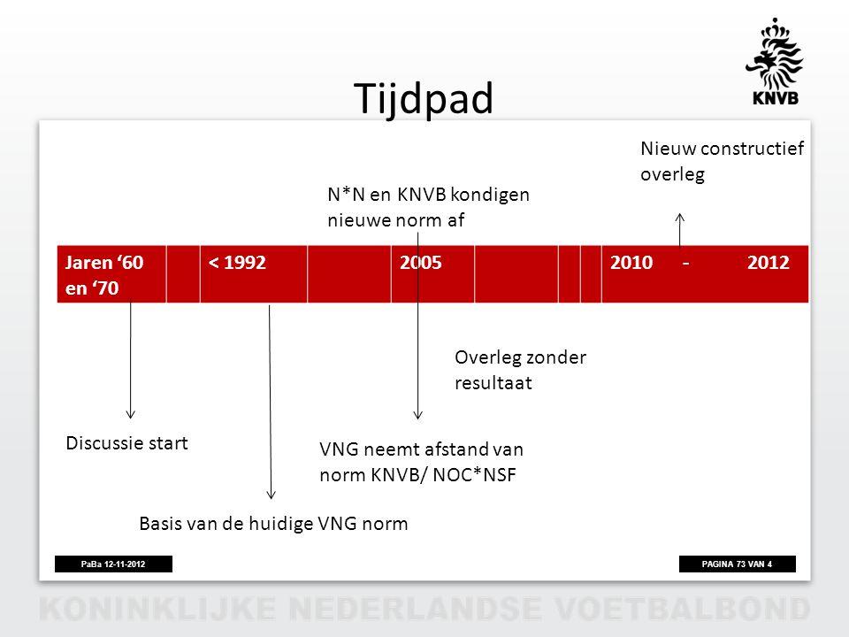 PAGINA 73 VAN 4PaBa 12-11-2012 Tijdpad Jaren '60 en '70 < 19922005 2010 - 2012 VNG neemt afstand van norm KNVB/ NOC*NSF Nieuw constructief overleg Dis