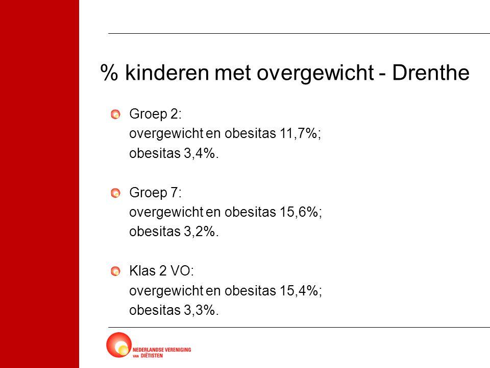 % kinderen met overgewicht - Drenthe Groep 2: overgewicht en obesitas 11,7%; obesitas 3,4%. Groep 7: overgewicht en obesitas 15,6%; obesitas 3,2%. Kla