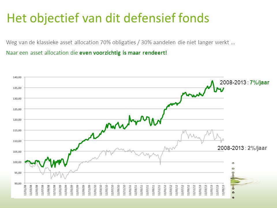 11 Weg van de klassieke asset allocation 70% obligaties / 30% aandelen die niet langer werkt … Het objectief van dit defensief fonds Naar een asset allocation die even voorzichtig is maar rendeert.