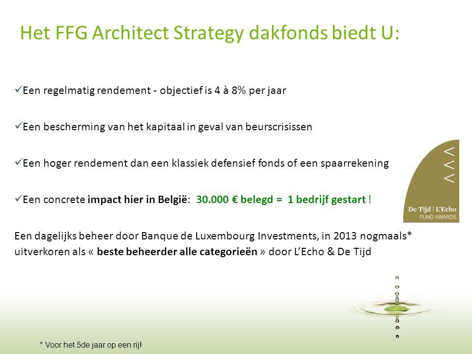19 Het FFG Architect Strategy dakfonds biedt U:  Een regelmatig rendement - objectief is 4 à 8% per jaar  Een bescherming van het kapitaal in geval van beurscrisissen  Een hoger rendement dan een klassiek defensief fonds of een spaarrekening  Een concrete impact hier in België: 30.000 € belegd = 1 bedrijf gestart .