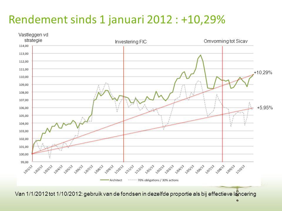 20 Rendement sinds 1 januari 2012 : +10,29% Van 1/1/2012 tot 1/10/2012: gebruik van de fondsen in dezelfde proportie als bij effectieve lancering +10,29% +5,95% Investering FIC Omvorming tot Sicav Vastleggen vd strategie