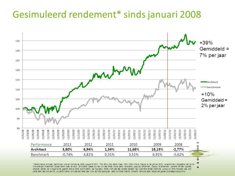 21 * Performance simulée: benchmark pris en compte de 2008 jusque fin 2011: 70% EMU Gov Bond Index/ 30% MSCI World. Depuis le 1er janvier 2012, le ben