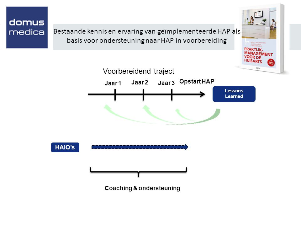 Bestaande kennis en ervaring van geïmplementeerde HAP als basis voor ondersteuning naar HAP in voorbereiding Voorbereidend traject Opstart HAP Jaar 1