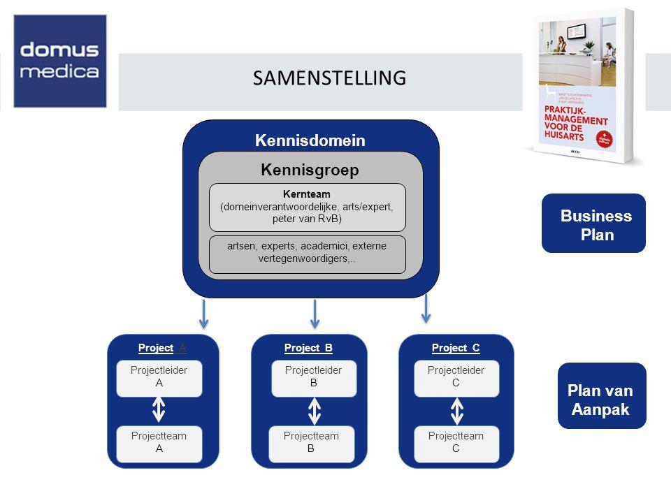 Kennisdomein Kennisgroep Project A SAMENSTELLING Kernteam (domeinverantwoordelijke, arts/expert, peter van RvB) Projectleider A Projectteam A Project