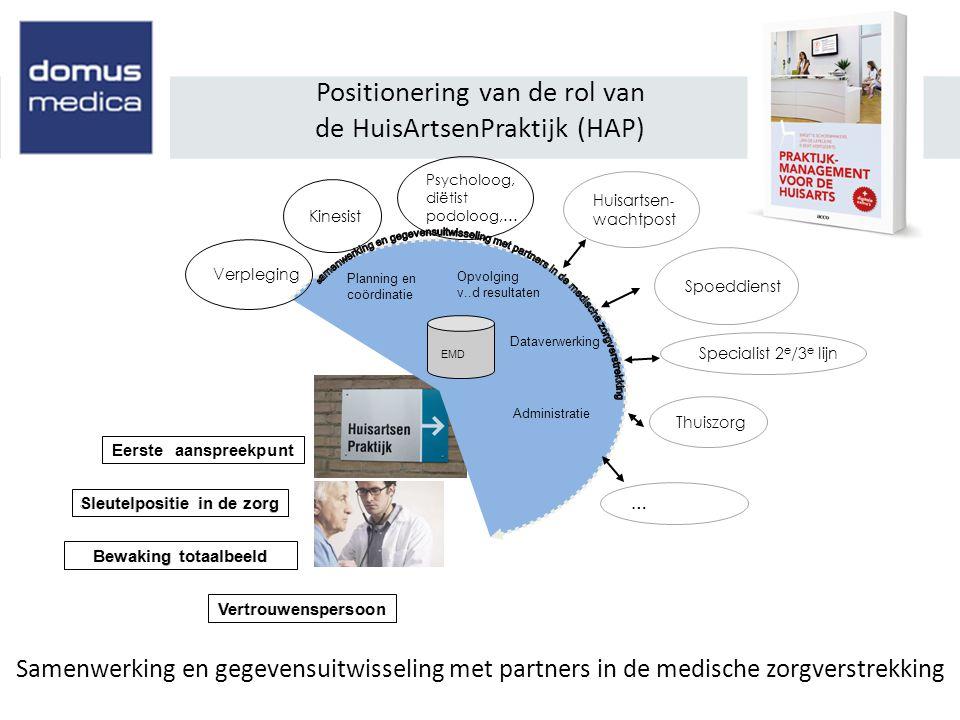Positionering van de rol van de HuisArtsenPraktijk (HAP) Verpleging Psycholoog, diëtist podoloog,… Specialist 2 e /3 e lijn … Spoeddienst Thuiszorg Hu