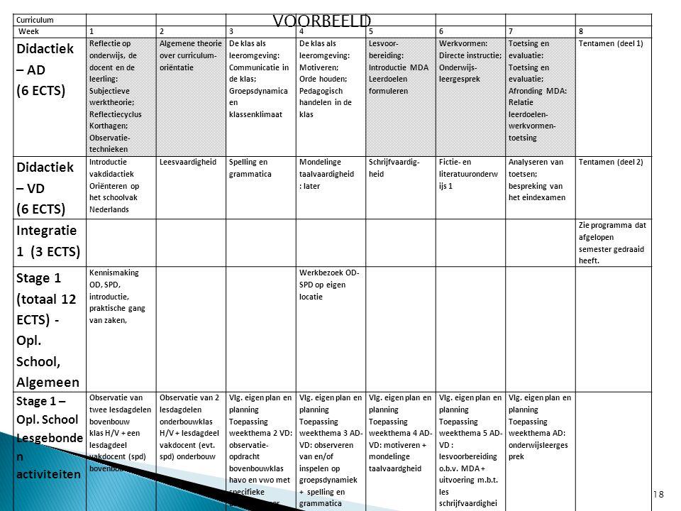 Curriculum Week12345678 Didactiek – AD (6 ECTS) Reflectie op onderwijs, de docent en de leerling: Subjectieve werktheorie; Reflectiecyclus Korthagen;