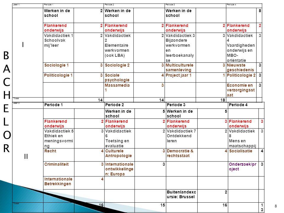 Periode 1: 3 dagen in de week 40 lesgebonden activiteiten Periode 2: 4 dagen in de week 60 lesgebonden activiteiten Regelmatig intervisiebijeenkomsten 19