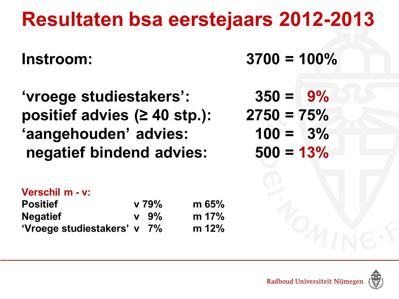 Resultaten bsa eerstejaars 2012-2013 Instroom: 3700 = 100% 'vroege studiestakers': 350 = 9% positief advies (≥ 40 stp.): 2750 = 75% 'aangehouden' advi