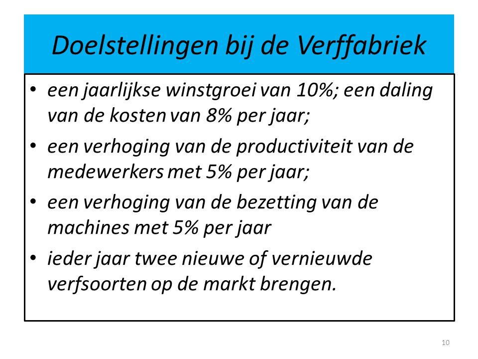 Doelstellingen bij de Verffabriek • een jaarlijkse winstgroei van 10%; een daling van de kosten van 8% per jaar; • een verhoging van de productiviteit van de medewerkers met 5% per jaar; • een verhoging van de bezetting van de machines met 5% per jaar • ieder jaar twee nieuwe of vernieuwde verfsoorten op de markt brengen.