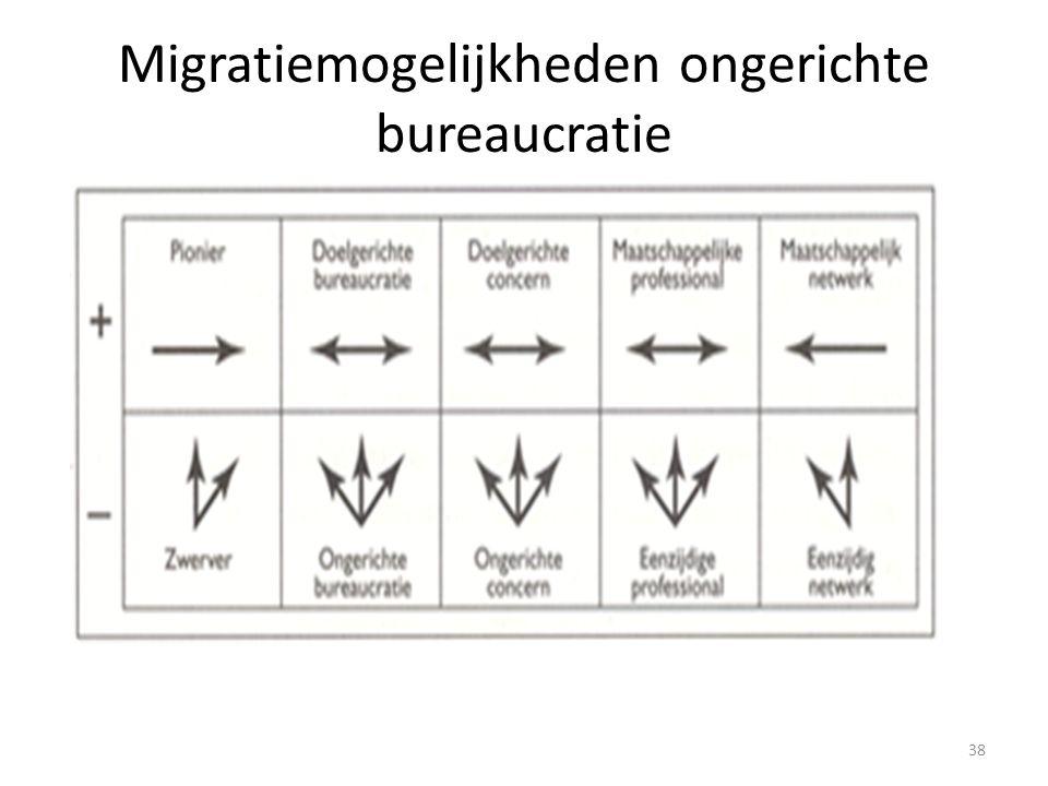 Migratiemogelijkheden ongerichte bureaucratie 38