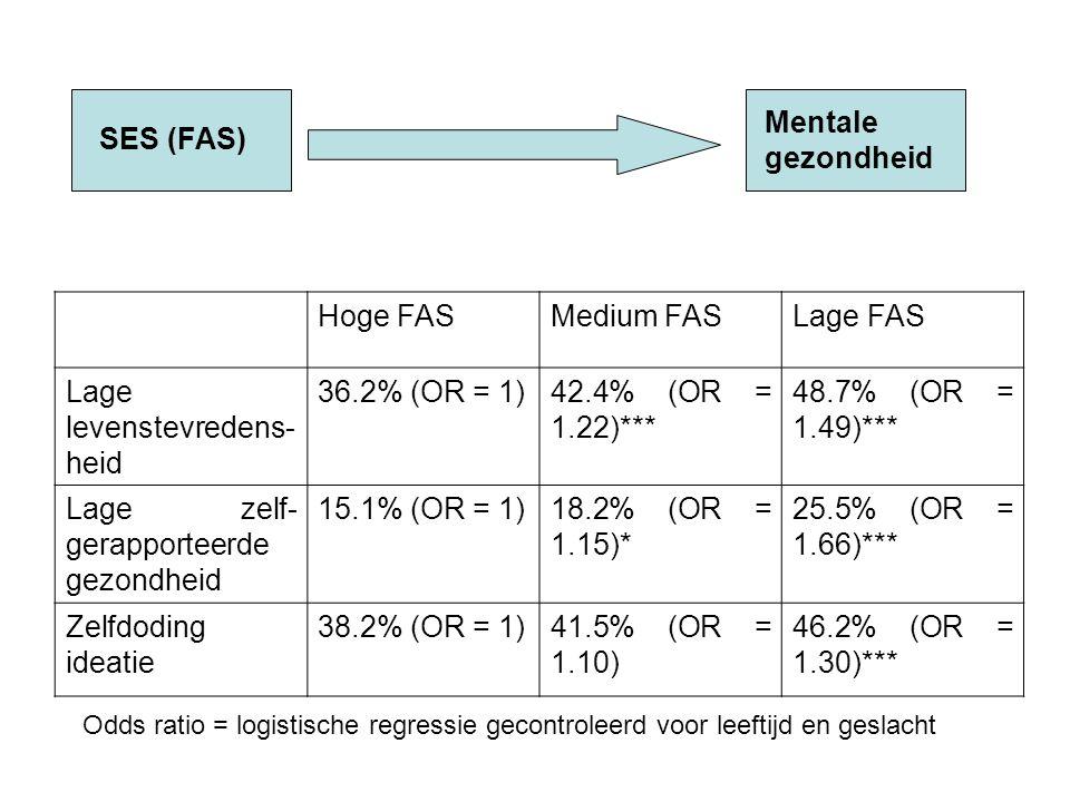 Hoge FASMedium FASLage FAS Lage levenstevredens- heid 36.2% (OR = 1)42.4% (OR = 1.22)*** 48.7% (OR = 1.49)*** Lage zelf- gerapporteerde gezondheid 15.1% (OR = 1)18.2% (OR = 1.15)* 25.5% (OR = 1.66)*** Zelfdoding ideatie 38.2% (OR = 1)41.5% (OR = 1.10) 46.2% (OR = 1.30)*** Odds ratio = logistische regressie gecontroleerd voor leeftijd en geslacht SES (FAS) Mentale gezondheid