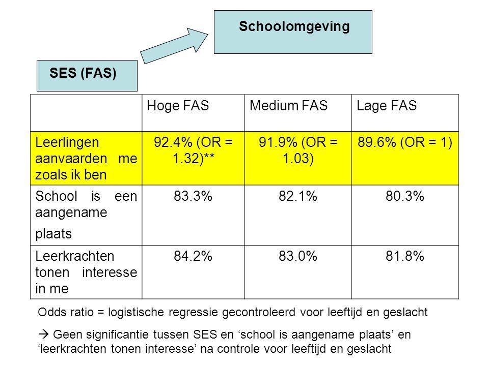 Hoge FASMedium FASLage FAS Leerlingen aanvaarden me zoals ik ben 92.4% (OR = 1.32)** 91.9% (OR = 1.03) 89.6% (OR = 1) School is een aangename plaats 83.3%82.1%80.3% Leerkrachten tonen interesse in me 84.2%83.0%81.8% Odds ratio = logistische regressie gecontroleerd voor leeftijd en geslacht  Geen significantie tussen SES en 'school is aangename plaats' en 'leerkrachten tonen interesse' na controle voor leeftijd en geslacht SES (FAS) Schoolomgeving