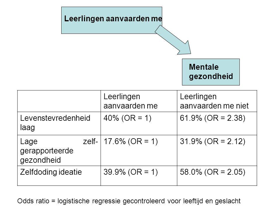 Leerlingen aanvaarden me Leerlingen aanvaarden me niet Levenstevredenheid laag 40% (OR = 1)61.9% (OR = 2.38) Lage zelf- gerapporteerde gezondheid 17.6% (OR = 1)31.9% (OR = 2.12) Zelfdoding ideatie39.9% (OR = 1)58.0% (OR = 2.05) Odds ratio = logistische regressie gecontroleerd voor leeftijd en geslacht Mentale gezondheid Leerlingen aanvaarden me