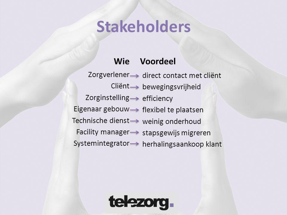 Stakeholders Wie Zorgverlener Cliënt Zorginstelling Eigenaar gebouw Technische dienst Facility manager Systemintegrator Voordeel direct contact met cl