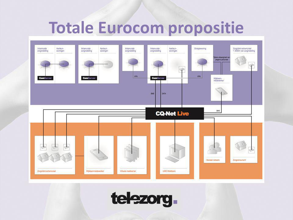 Totale Eurocom propositie